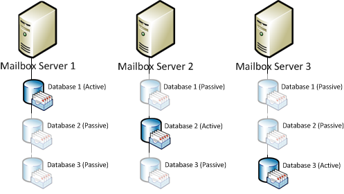 Exchange Server 2010 Database Availability Group Example