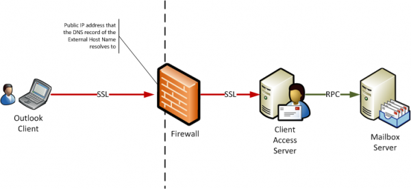 Exchange Server 2010 Outlook Anywhere Firewall Overview