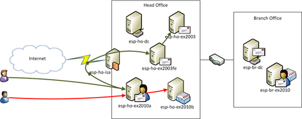 Exchange 2003 and 2010 co-existence