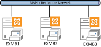 Exchange 2013 DAG with a single network