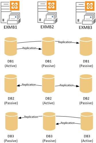 Exchange 2013 multiple databases in a DAG