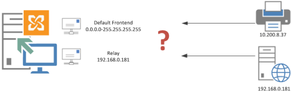 How to Configure an SMTP Relay Connector in Exchange Server 2013