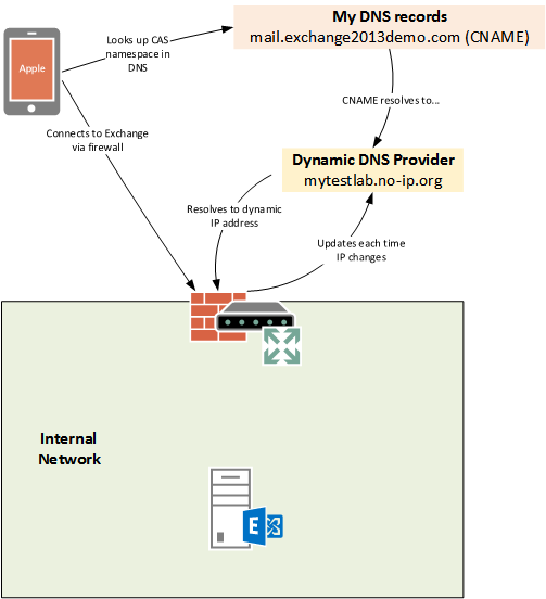 Using Dynamic Public IP Addresses With Exchange Server