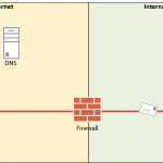 Troubleshooting SMTP Connectivity from External Senders
