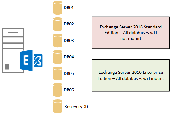 Calculating the Number of Client Access Licenses (CAL) for Exchange Server | Windows OS Hub