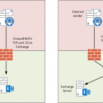 Inbound Mail Flow for Exchange Server 2016