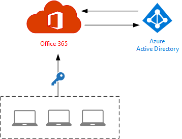 office-365-identity-cloud-01