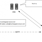 A Sender Policy Framework (SPF) Primer for Exchange Administrators