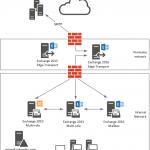 Exchange Server 2016 Migration – Removing Legacy Servers