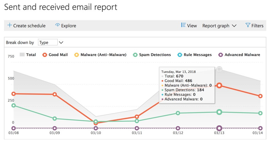 Office 365 sent and received mail report