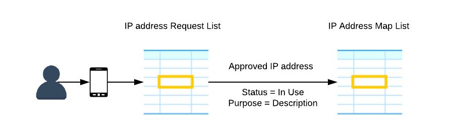 IP Address Management Flow Diagram