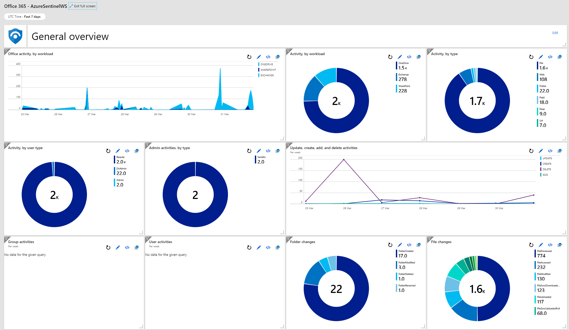 Office 365 General Overview