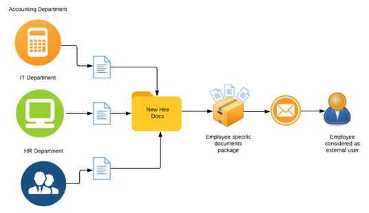 Intelligent document management process